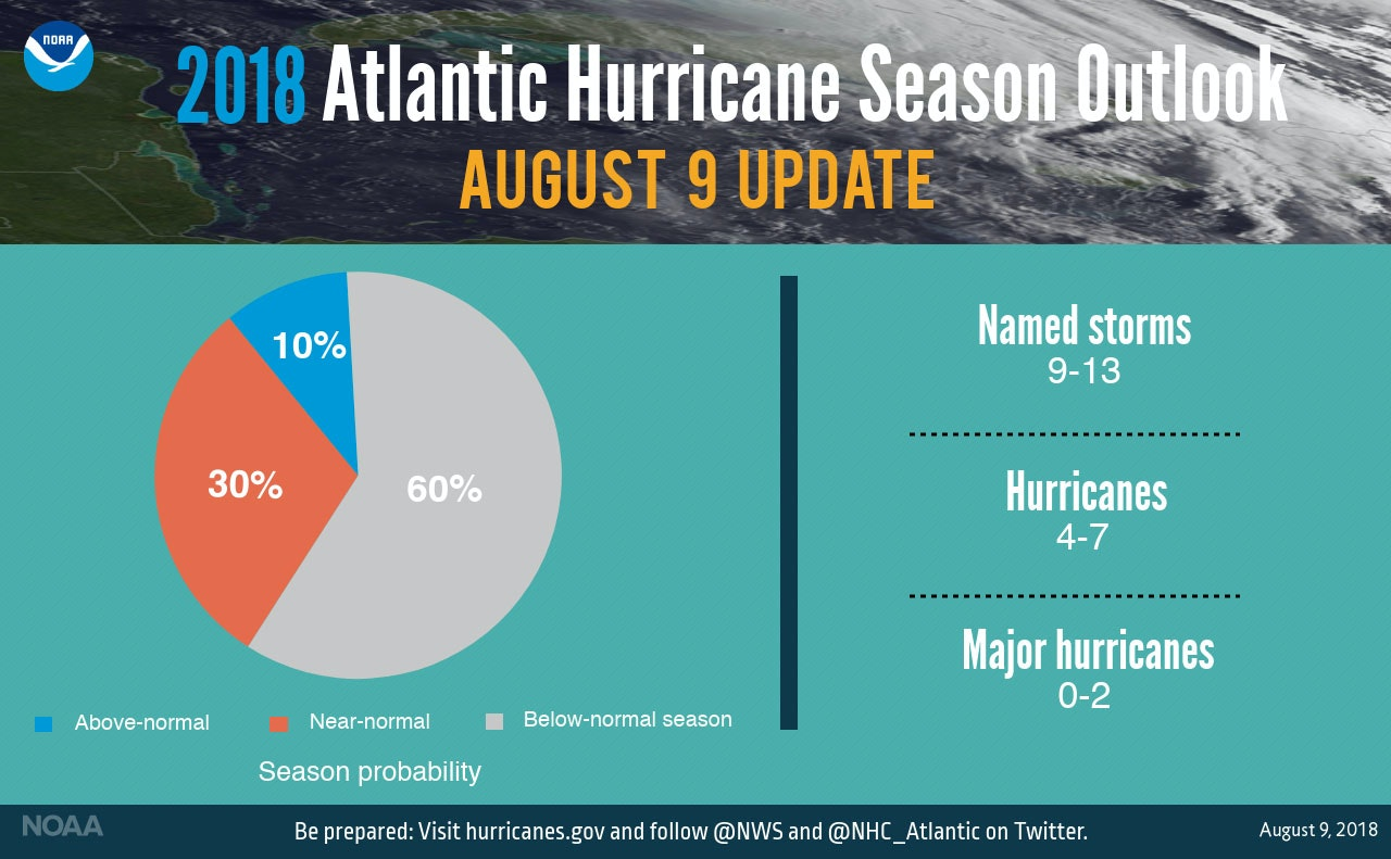The most recent update from NOAA for the 2018 Atlantic hurricane season.