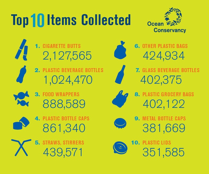 Every year, Ocean Conservancy publishes the results of its annual international cleanup; in 2017 these pieces of trash were the most common.